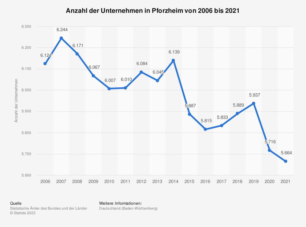 Statistik: Anzahl der Unternehmen in Pforzheim von 2006 bis 2018 | Statista