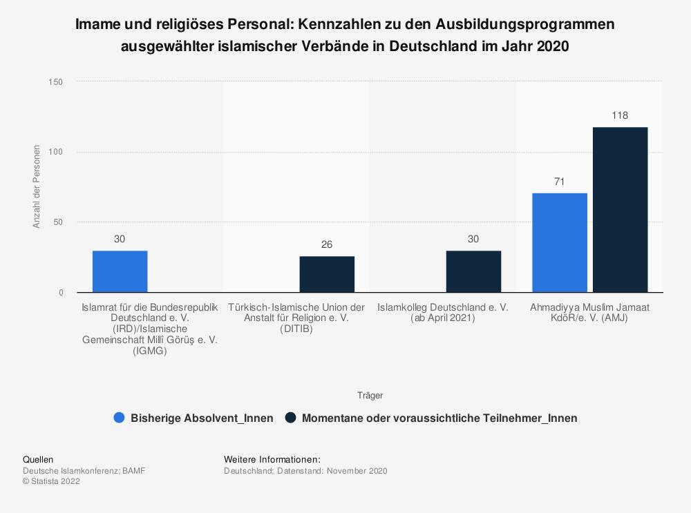 Statistik: Imame und religiöses Personal: Kennzahlen zu den Ausbildungsprogrammen ausgewählter islamischer Verbände in Deutschland im Jahr 2020  | Statista