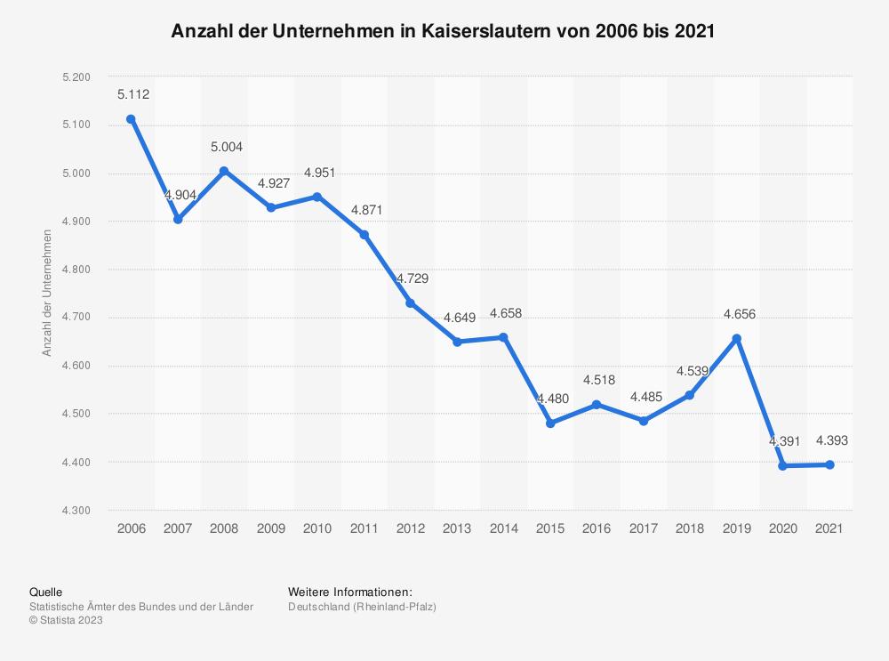 Statistik: Anzahl der Unternehmen in Kaiserslautern von 2006 bis 2018 | Statista