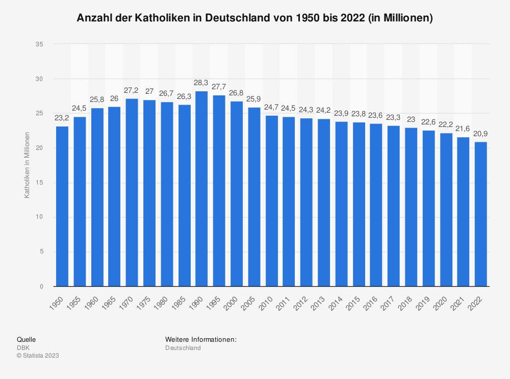 Statistik: Anzahl der Katholiken in Deutschland von 1950 bis 2017 (in Millionen) | Statista