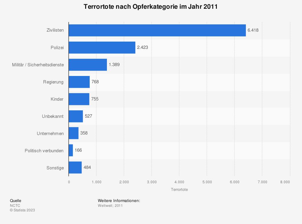 Statistik: Terrortote nach Opferkategorie im Jahr 2011 | Statista