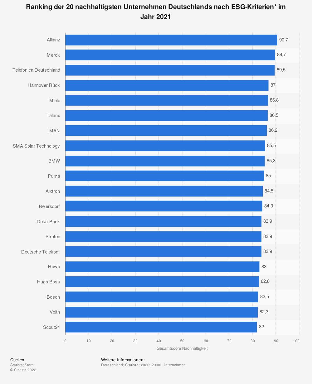 Statistik: Ranking der 20 nachhaltigsten Unternehmen Deutschlands nach ESG-Kriterien* im Jahr 2021   Statista
