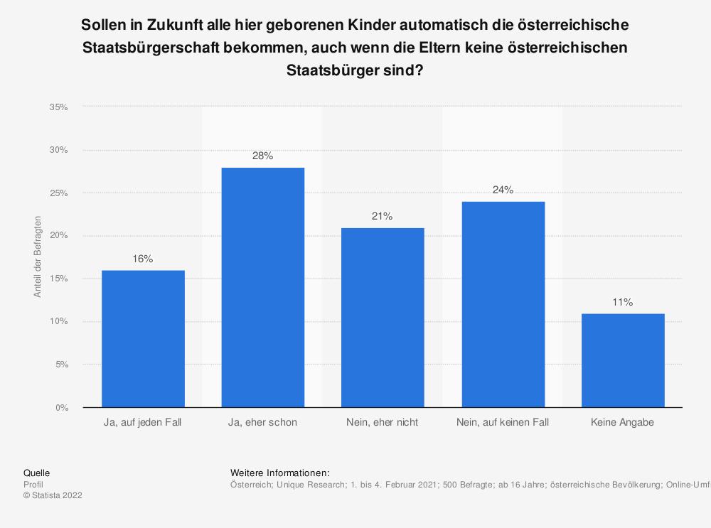Statistik: Sollen in Zukunft alle hier geborenen Kinder automatisch die österreichische Staatsbürgerschaft bekommen, auch wenn die Eltern keine österreichischen Staatsbürger sind? | Statista