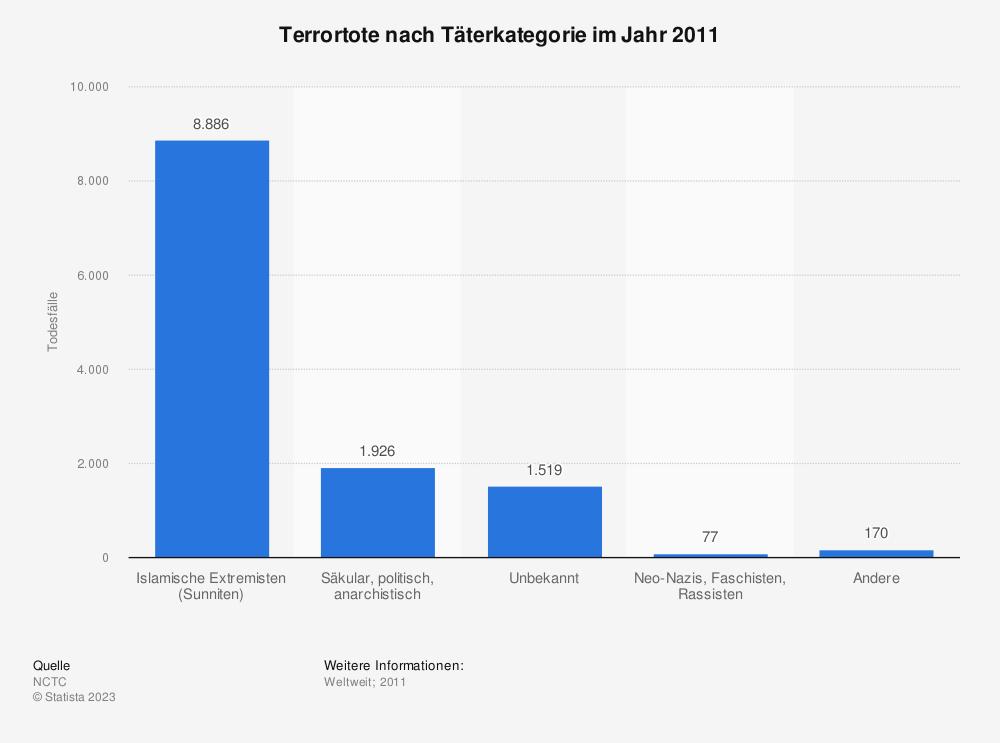 Statistik: Terrortote nach Täterkategorie im Jahr 2011 | Statista