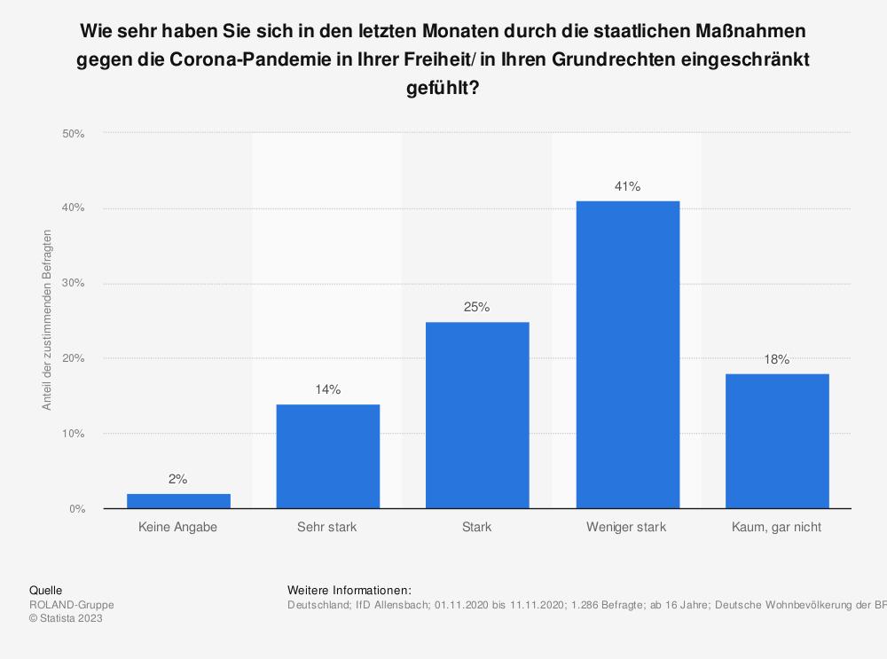 Statistik: Wie sehr haben Sie sich in den letzten Monaten durch die staatlichen Maßnahmen gegen die Corona-Pandemie in Ihrer Freiheit/ in Ihren Grundrechten eingeschränkt gefühlt? | Statista