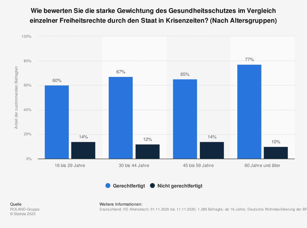 Statistik: Wie bewerten Sie die starke Gewichtung des Gesundheitsschutzes im Vergleich einzelner Freiheitsrechte durch den Staat in Krisenzeiten? (Nach Altersgruppen) | Statista