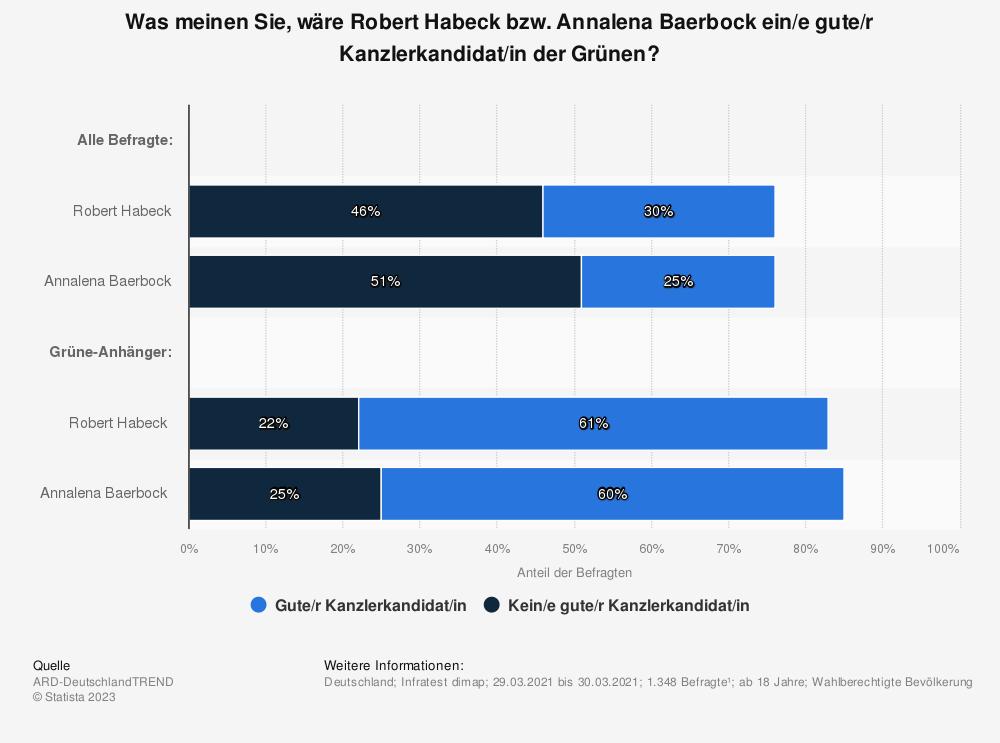 Statistik: Was meinen Sie, wäre Robert Habeck bzw. Annalena Baerbock ein/e gute/r Kanzlerkandidat/in der Grünen? | Statista