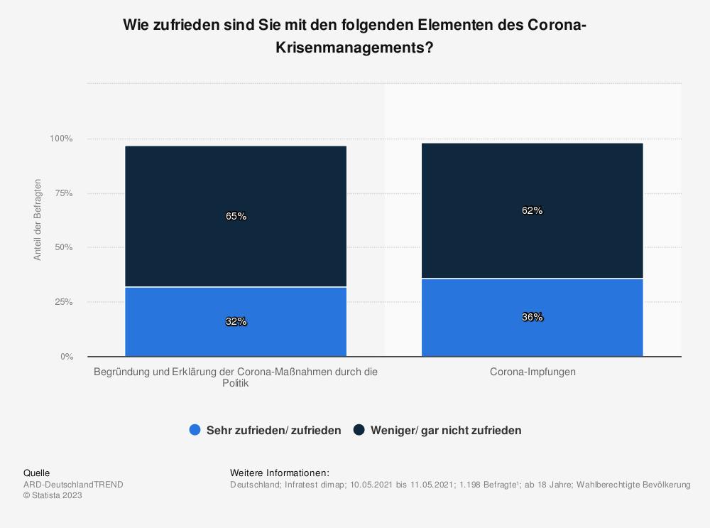 Statistik: Wie zufrieden sind Sie mit den folgenden Elementen des Corona-Krisenmanagements?   Statista