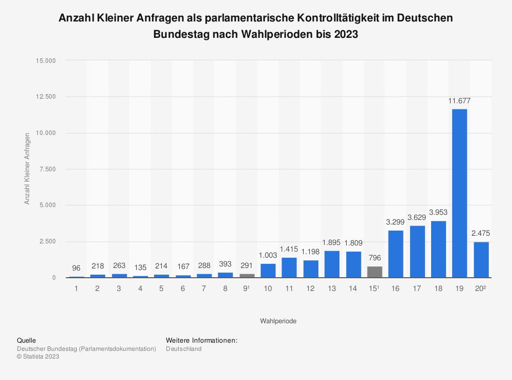 Statistik: Anzahl Kleiner Anfragen als parlamentarische Kontrolltätigkeit im Deutschen Bundestag nach Wahlperioden bis 2021   Statista