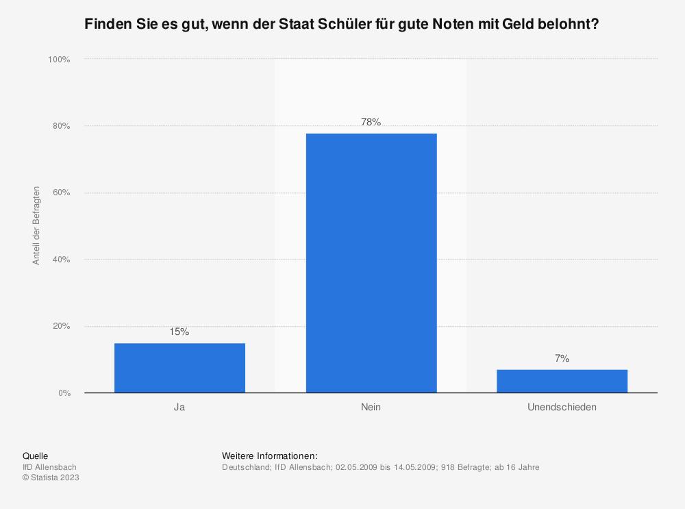 Statistik: Finden Sie es gut, wenn der Staat Schüler für gute Noten mit Geld belohnt? | Statista
