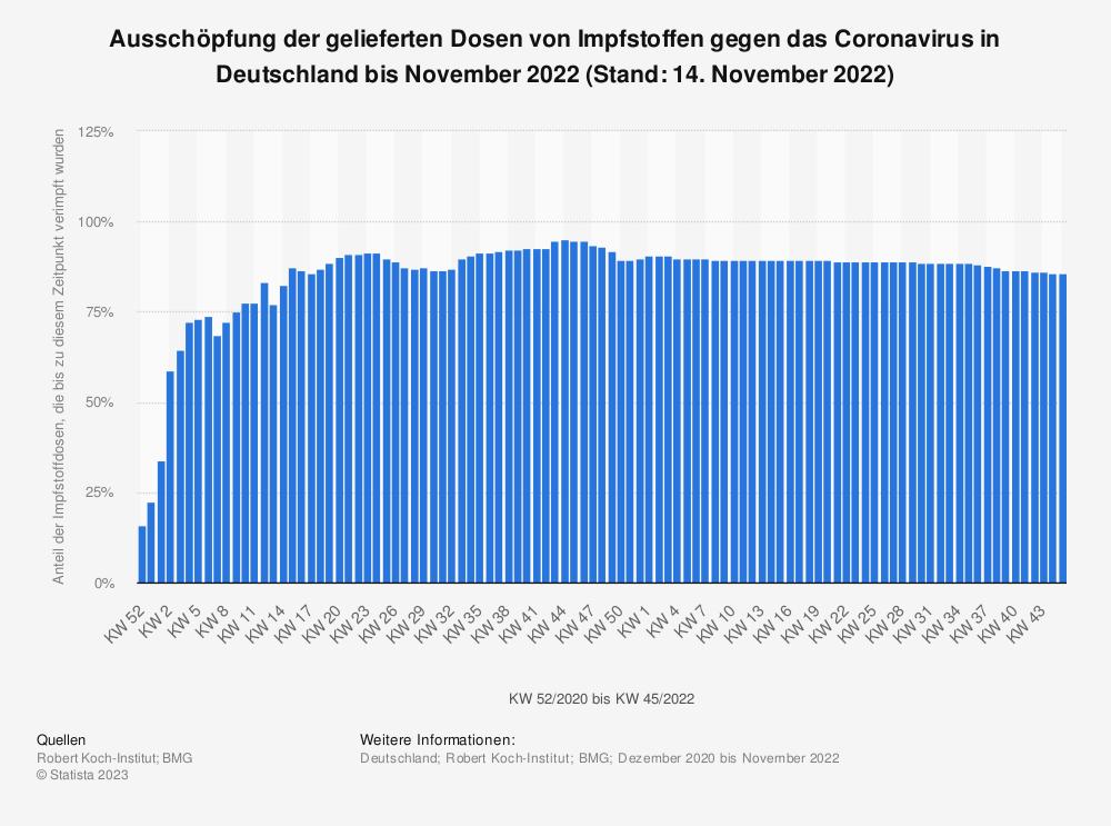 Statistik: Ausschöpfung der gelieferten Dosen von Impfstoffen gegen das Coronavirus in Deutschland 2021 (Stand: 20. September 2021) | Statista