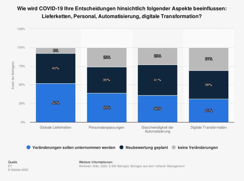 Statistik: Wie wird COVID-19 Ihre Entscheidungen hinsichtlich folgender Aspekte beeinflussen: Lieferketten, Personal, Automatisierung, digitale Transformation? | Statista