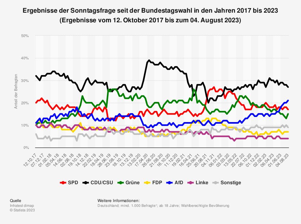 Statistik: Ergebnisse der Sonntagsfrage seit der Bundestagswahl im Jahr 2017 bis Juli 2021 (Ergebnisse vom 12. Oktober 2017 bis zum 22. Juli 2021) | Statista