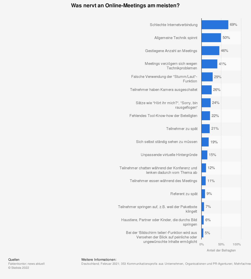 Statistik: Was nervt an Online-Meetings am meisten?    Statista