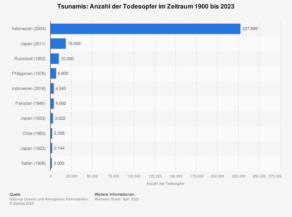 Statistik: Tsunamis: Anzahl der Todesopfer im Zeitraum 1900 bis 2021   Statista