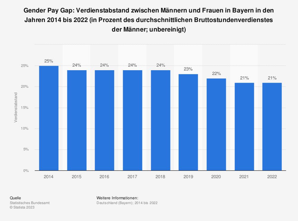 Statistik: Gender Pay Gap: Verdienstabstand zwischen Männern und Frauen in Bayern in den Jahren 2014 bis 2020 (in Prozent des durchschnittlichen Bruttostundenverdienstes der Männer; unbereinigt) | Statista