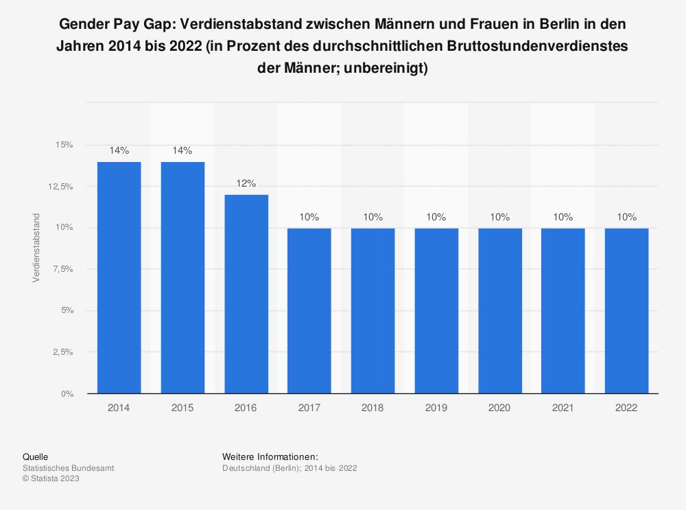 Statistik: Gender Pay Gap: Verdienstabstand zwischen Männern und Frauen in Berlin in den Jahren 2014 bis 2020 (in Prozent des durchschnittlichen Bruttostundenverdienstes der Männer; unbereinigt)   Statista
