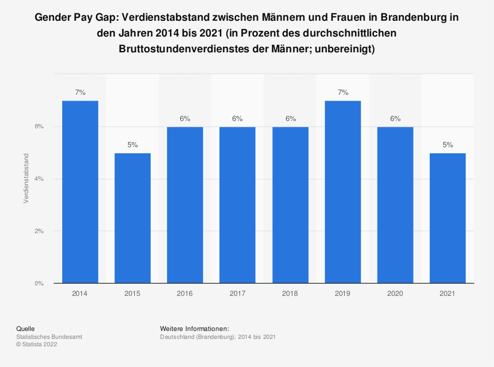 Statistik: Gender Pay Gap: Verdienstabstand zwischen Männern und Frauen in Brandenburg in den Jahren 2014 bis 2020 (in Prozent des durchschnittlichen Bruttostundenverdienstes der Männer; unbereinigt) | Statista