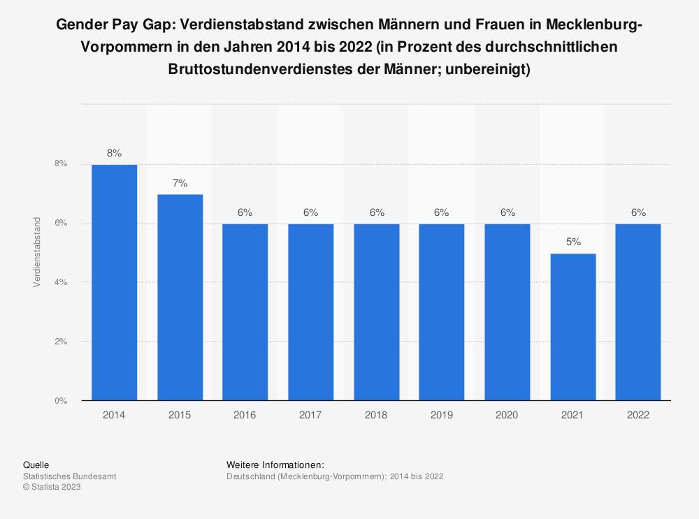 Statistik: Gender Pay Gap: Verdienstabstand zwischen Männern und Frauen in Mecklenburg-Vorpommern in den Jahren 2014 bis 2020 (in Prozent des durchschnittlichen Bruttostundenverdienstes der Männer; unbereinigt) | Statista