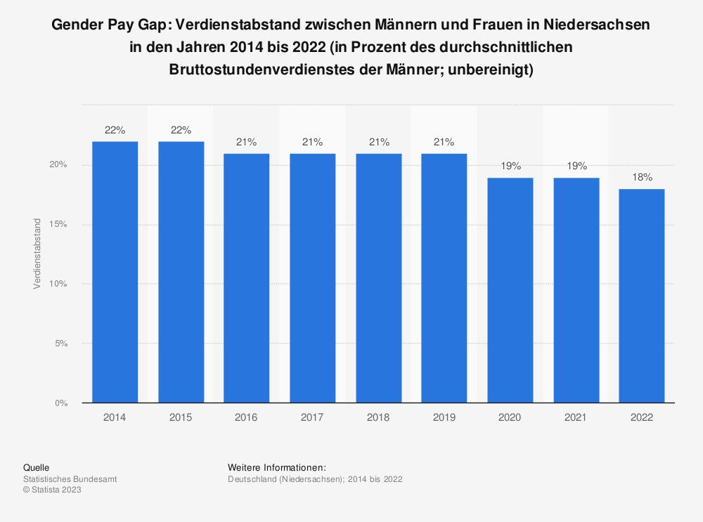 Statistik: Gender Pay Gap: Verdienstabstand zwischen Männern und Frauen in Niedersachsen in den Jahren 2014 bis 2020 (in Prozent des durchschnittlichen Bruttostundenverdienstes der Männer; unbereinigt) | Statista