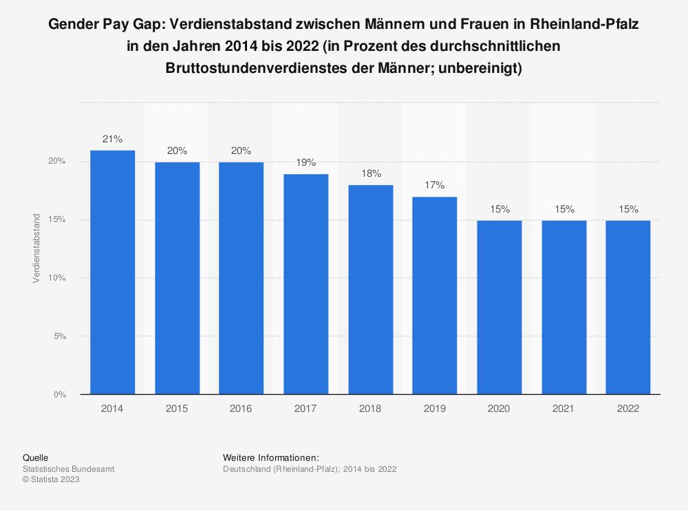Statistik: Gender Pay Gap: Verdienstabstand zwischen Männern und Frauen in Rheinland-Pfalz in den Jahren 2014 bis 2020 (in Prozent des durchschnittlichen Bruttostundenverdienstes der Männer; unbereinigt) | Statista