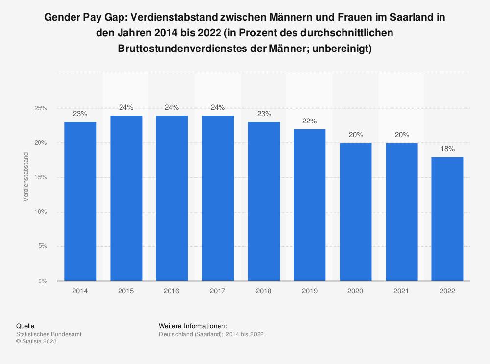 Statistik: Gender Pay Gap: Verdienstabstand zwischen Männern und Frauen im Saarland in den Jahren 2014 bis 2020 (in Prozent des durchschnittlichen Bruttostundenverdienstes der Männer; unbereinigt)   Statista