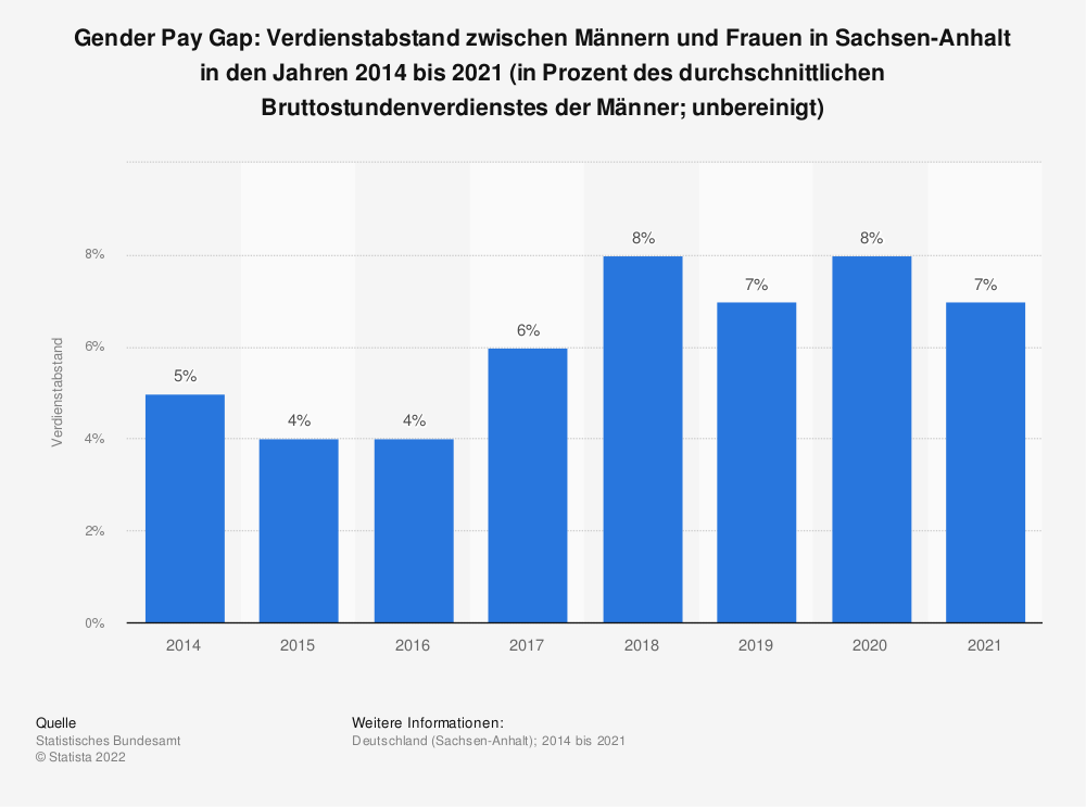 Statistik: Gender Pay Gap: Verdienstabstand zwischen Männern und Frauen in Sachsen-Anhalt in den Jahren 2014 bis 2020 (in Prozent des durchschnittlichen Bruttostundenverdienstes der Männer; unbereinigt) | Statista