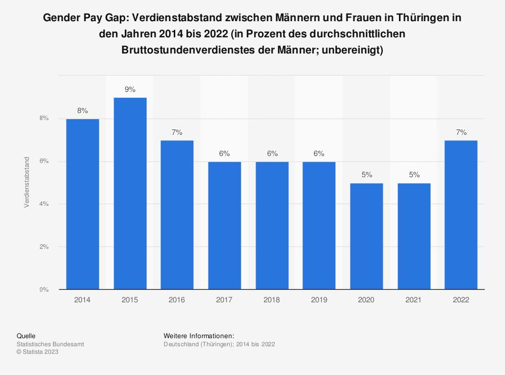 Statistik: Gender Pay Gap: Verdienstabstand zwischen Männern und Frauen in Thüringen in den Jahren 2014 bis 2020 (in Prozent des durchschnittlichen Bruttostundenverdienstes der Männer; unbereinigt) | Statista