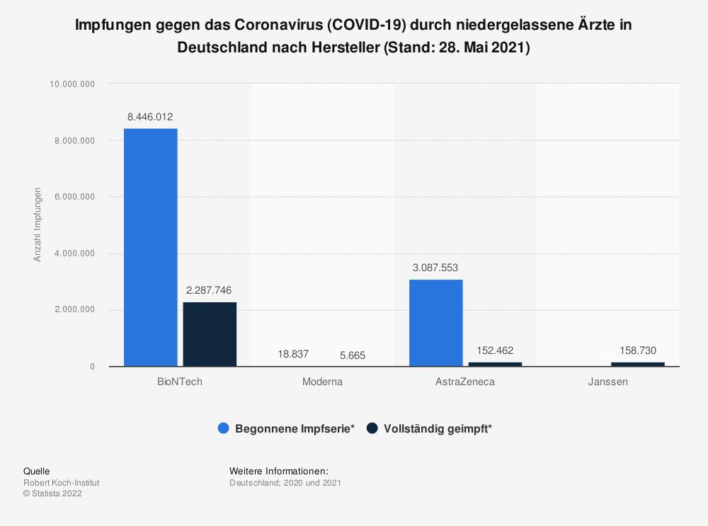 Statistik: Impfungen gegen das Coronavirus (COVID-19) durch niedergelassene Ärzte in Deutschland nach Hersteller (Stand: 30. April 2021) | Statista
