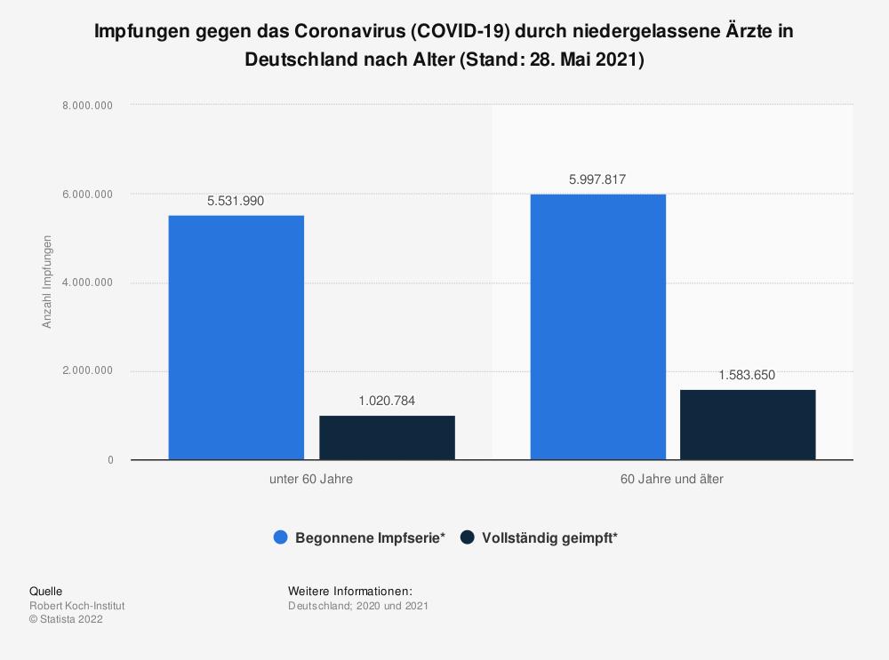 Statistik: Impfungen gegen das Coronavirus (COVID-19) durch niedergelassene Ärzte in Deutschland nach Alter (Stand: 30. April 2021) | Statista