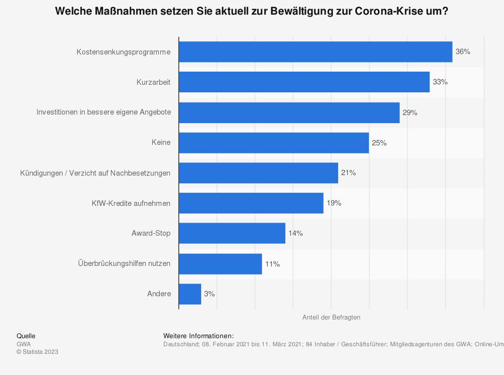 Statistik: Welche Maßnahmen setzen Sie aktuell zur Bewältigung zur Corona-Krise um? | Statista
