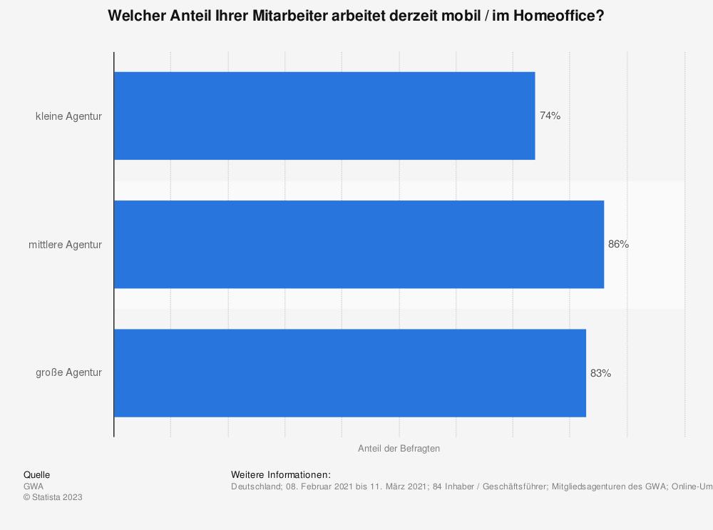 Statistik: Welcher Anteil Ihrer Mitarbeiter arbeitet derzeit mobil / im Homeoffice?   Statista