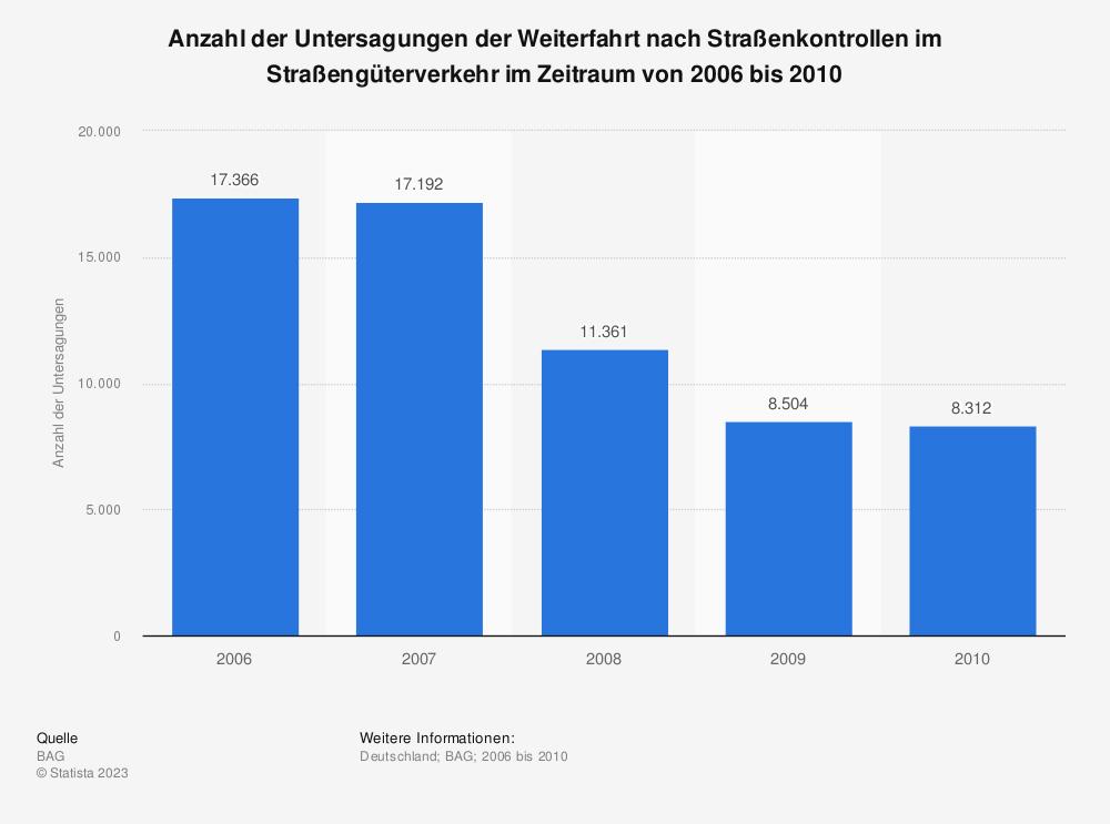 Statistik: Anzahl der Untersagungen der Weiterfahrt nach Straßenkontrollen im Straßengüterverkehr im Zeitraum von 2006 bis 2010 | Statista