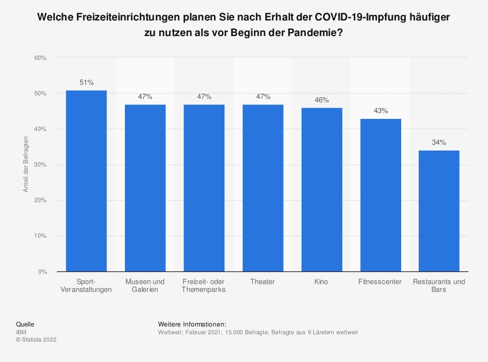 Statistik: Welche Freizeiteinrichtungen planen Sie nach Erhalt der COVID-19-Impfung häufiger zu nutzen als vor Beginn der Pandemie? | Statista