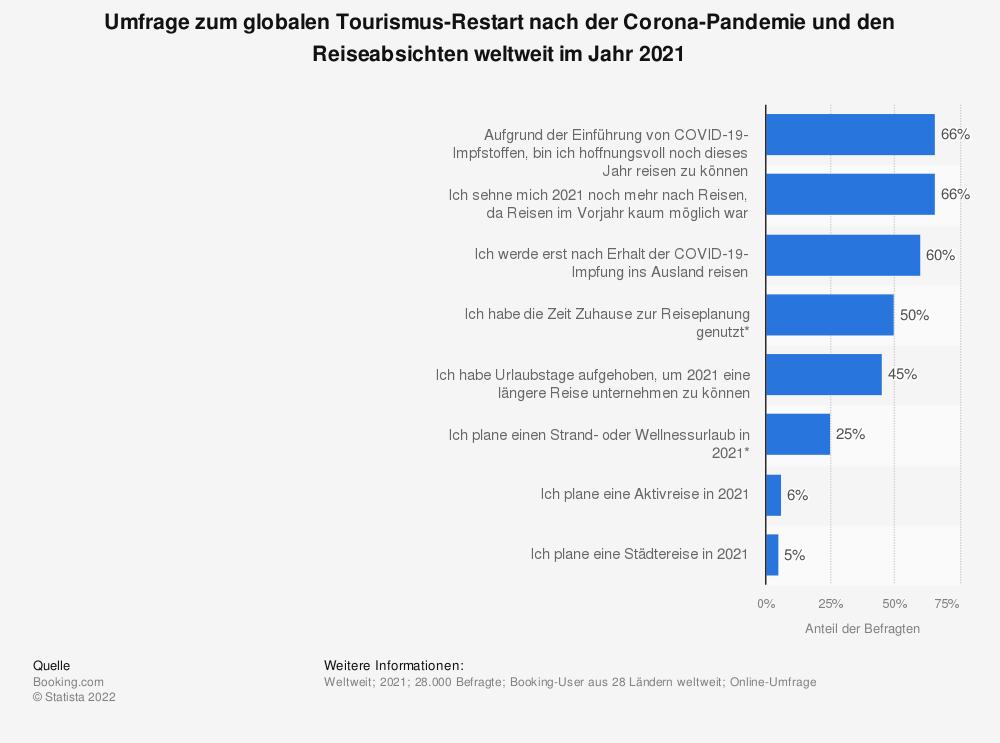 Statistik: Umfrage zum globalen Tourismus-Restart nach der Corona-Pandemie und den Reiseabsichten weltweit im Jahr 2021 | Statista