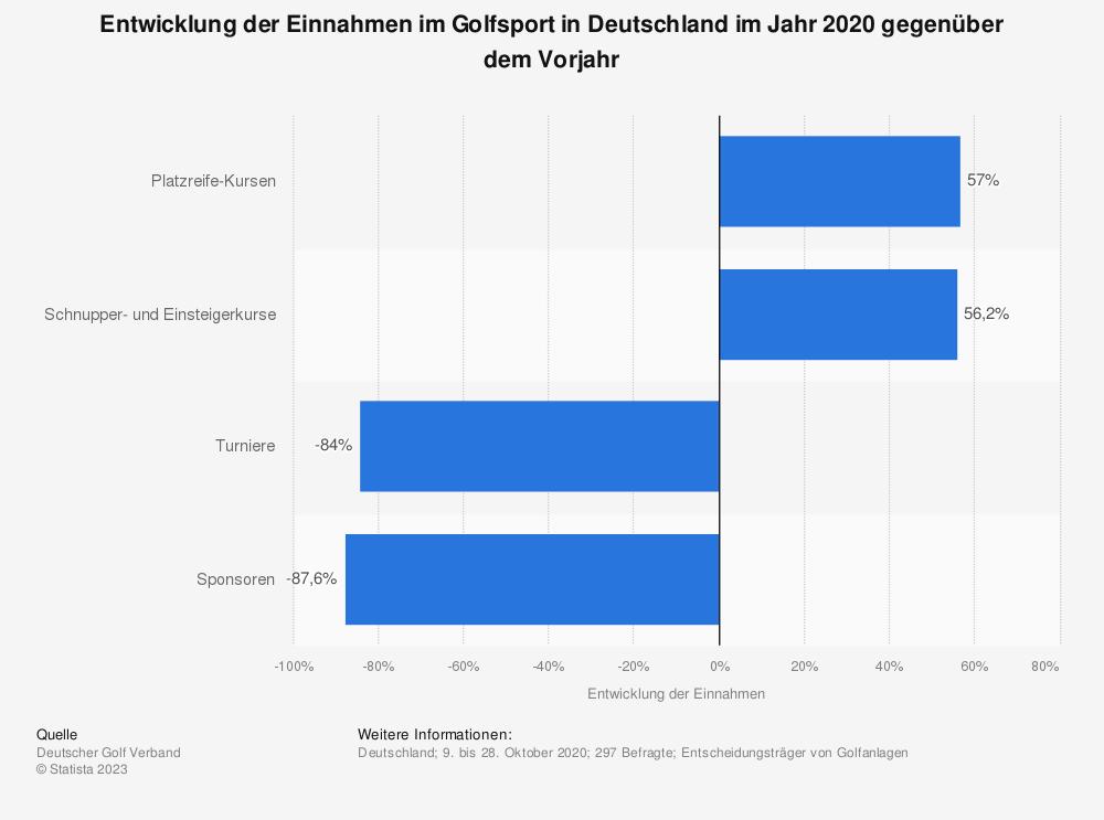 Statistik: Entwicklung der Einnahmen im Golfsport in Deutschland  im Jahr 2020 gegenüber dem Vorjahr | Statista