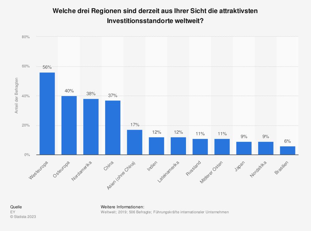 Statistik: Welche drei Regionen sind derzeit aus Ihrer Sicht die attraktivsten Investitionsstandorte weltweit? | Statista