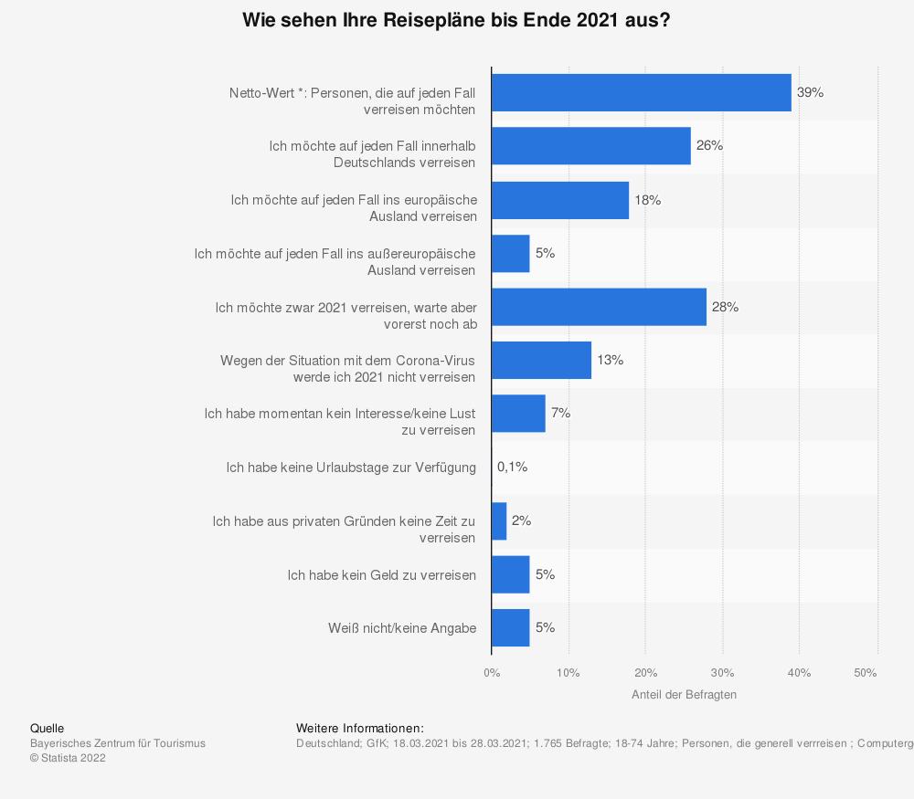 Statistik: Wie sehen Ihre Reisepläne bis Ende 2021 aus? | Statista