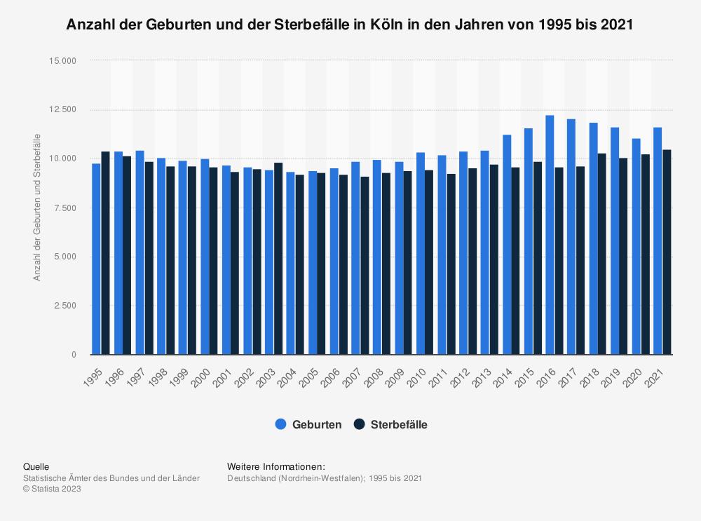 Statistik: Anzahl der Geburten und der Sterbefälle in Köln in den Jahren von 1995 bis 2019 | Statista