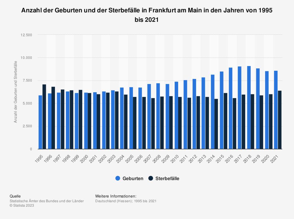Statistik: Anzahl der Geburten und der Sterbefälle in Frankfurt am Main in den Jahren von 1995 bis 2019   Statista