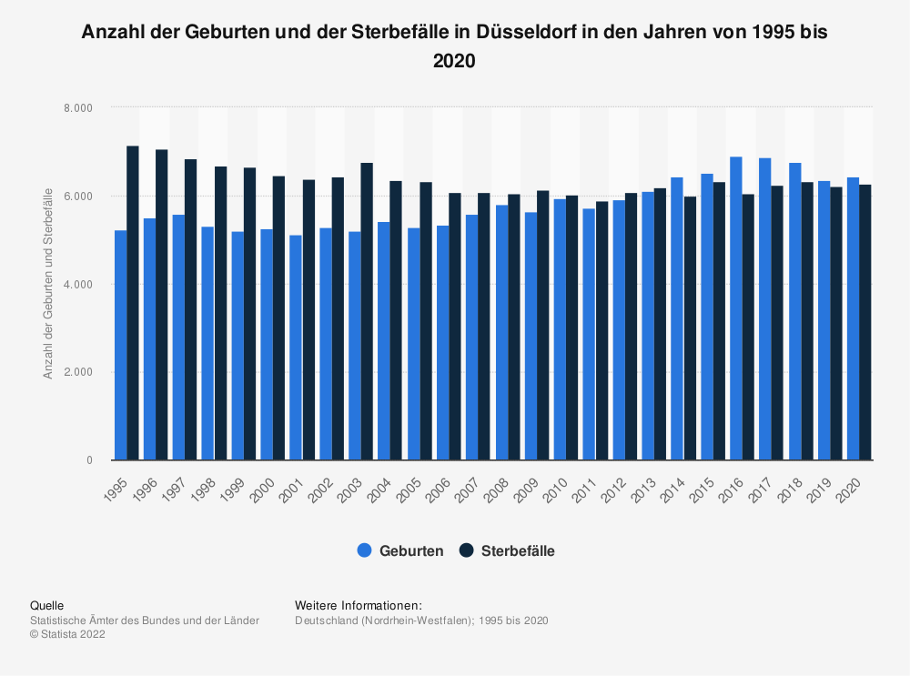 Statistik: Anzahl der Geburten und der Sterbefälle in Düsseldorf in den Jahren von 1995 bis 2019   Statista