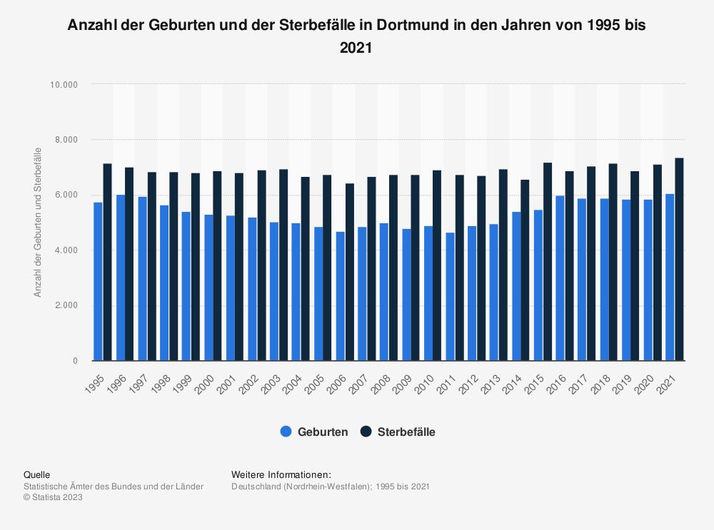 Statistik: Anzahl der Geburten und der Sterbefälle in Dortmund in den Jahren von 1995 bis 2019 | Statista
