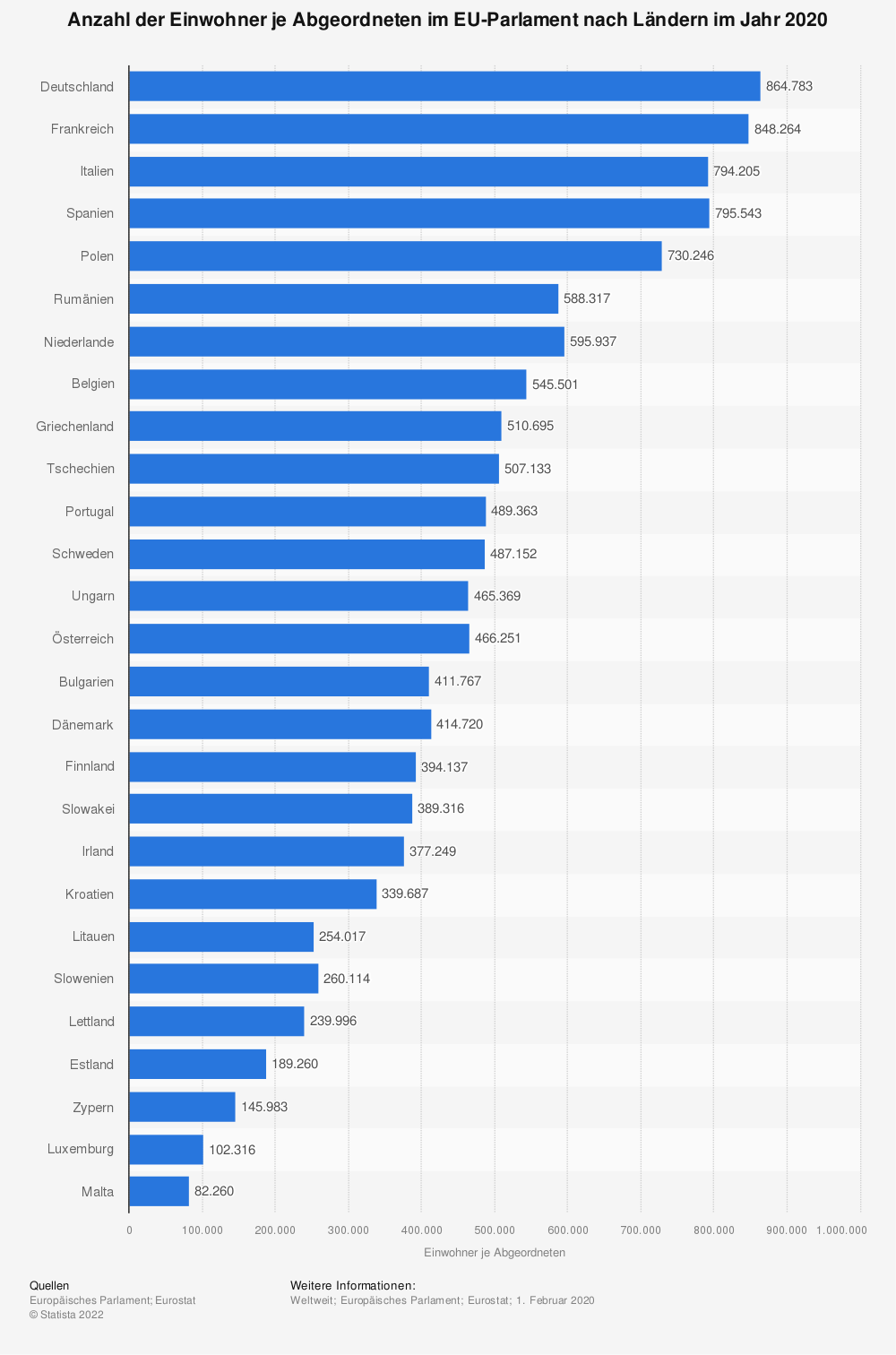 Statistik: Anzahl der Einwohner je Abgeordneten im EU-Parlament nach Ländern im Jahr 2020   Statista