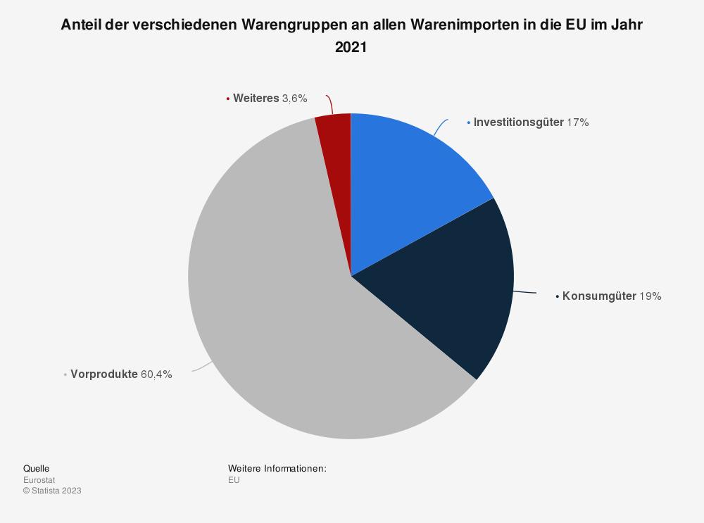 Statistik: Anteil der verschiedenen Warengruppen an allen Warenimporten in die EU im Jahr 2019    Statista