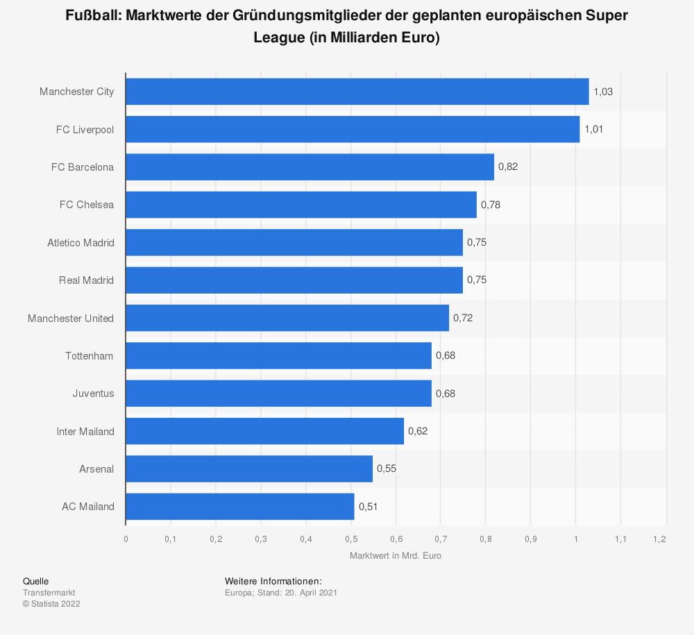 Statistik: Fußball: Marktwerte der Gründungsmitglieder der geplanten europäischen Super League (in Milliarden Euro) | Statista