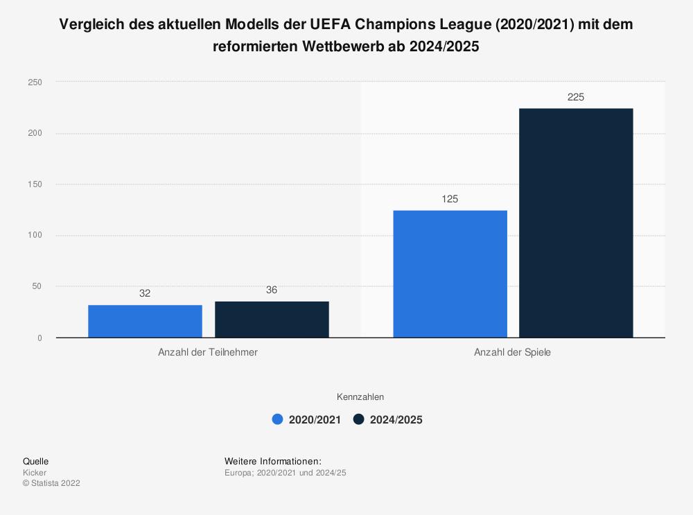 Statistik: Vergleich des aktuellen Modells der UEFA Champions League (2020/2021) mit dem reformierten Wettbewerb ab 2024/2025 | Statista