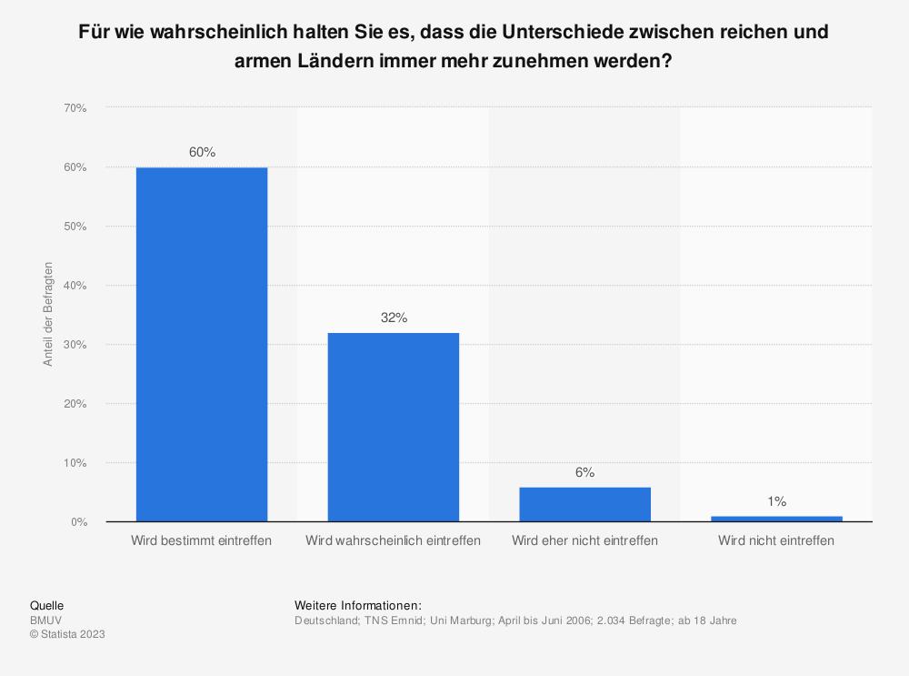 Statistik: Für wie wahrscheinlich halten Sie es, dass die Unterschiede zwischen reichen und armen Ländern immer mehr zunehmen werden? | Statista