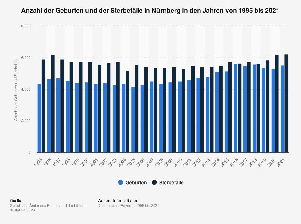 Statistik: Anzahl der Geburten und der Sterbefälle in Nürnberg in den Jahren von 1995 bis 2019 | Statista