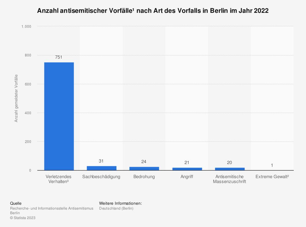 Statistik: Antisemitische Vorfälle* nach Art der Vorfälle in Berlin im Jahr 2020   Statista