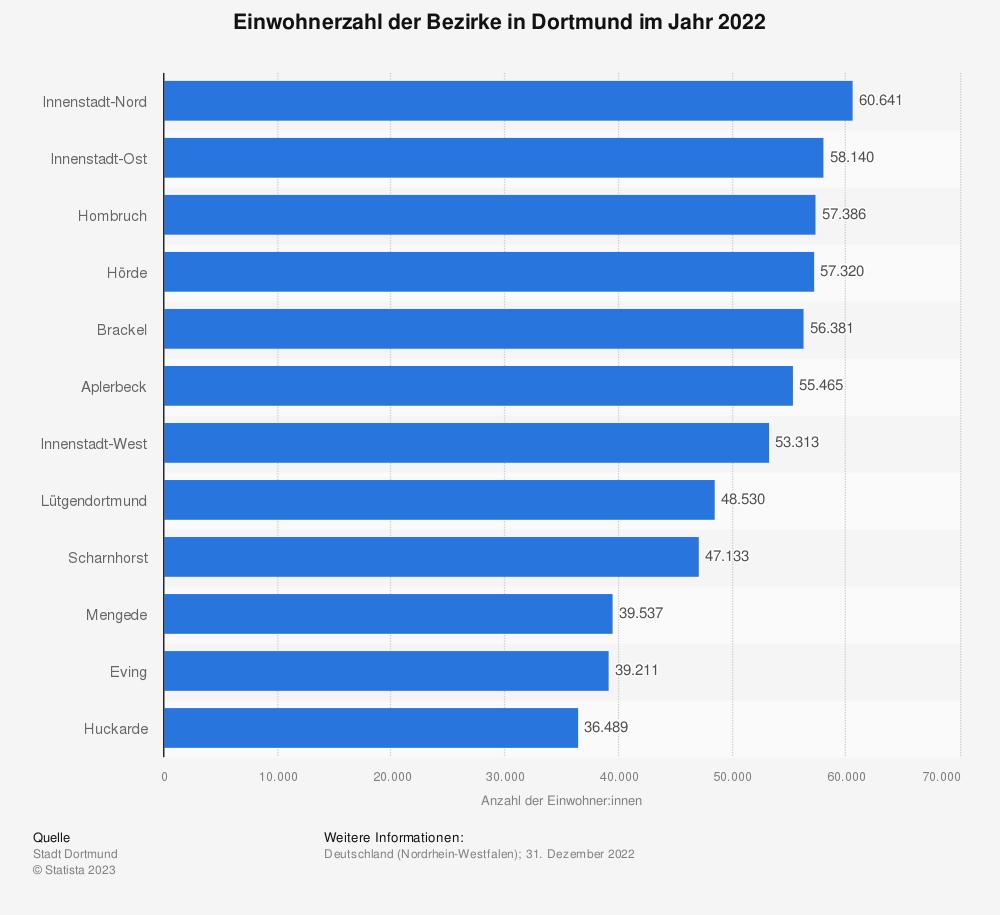Statistik: Einwohnerzahl der Bezirke in Dortmund im Jahr 2020 | Statista